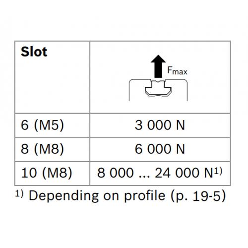 Kámen těžký do drážky - nerez, ESD, 3842523142, N6 M5, (1ks)