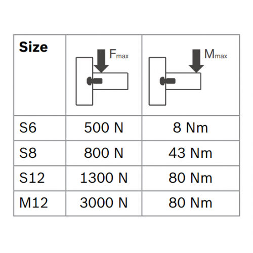 Centrální šroub samotvarovací, ESD, 3842527174, S8x25-T40, Balení (100ks)