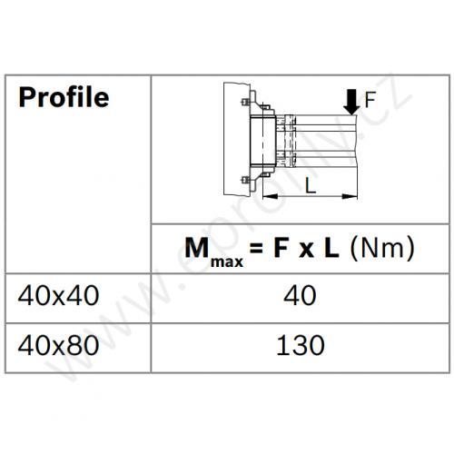 Otočný kloub, ESD, 3842532208, 40x40, (1ks)