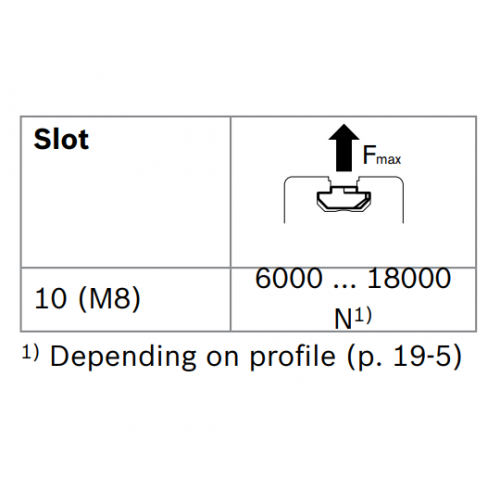 Matice T do drážky - nerez, ESD, 3842536605, N10 M5, (1ks)
