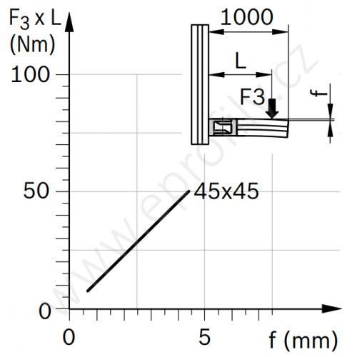 Kloub vyztužený, ESD, 3842543404, 45x45, (1ks)